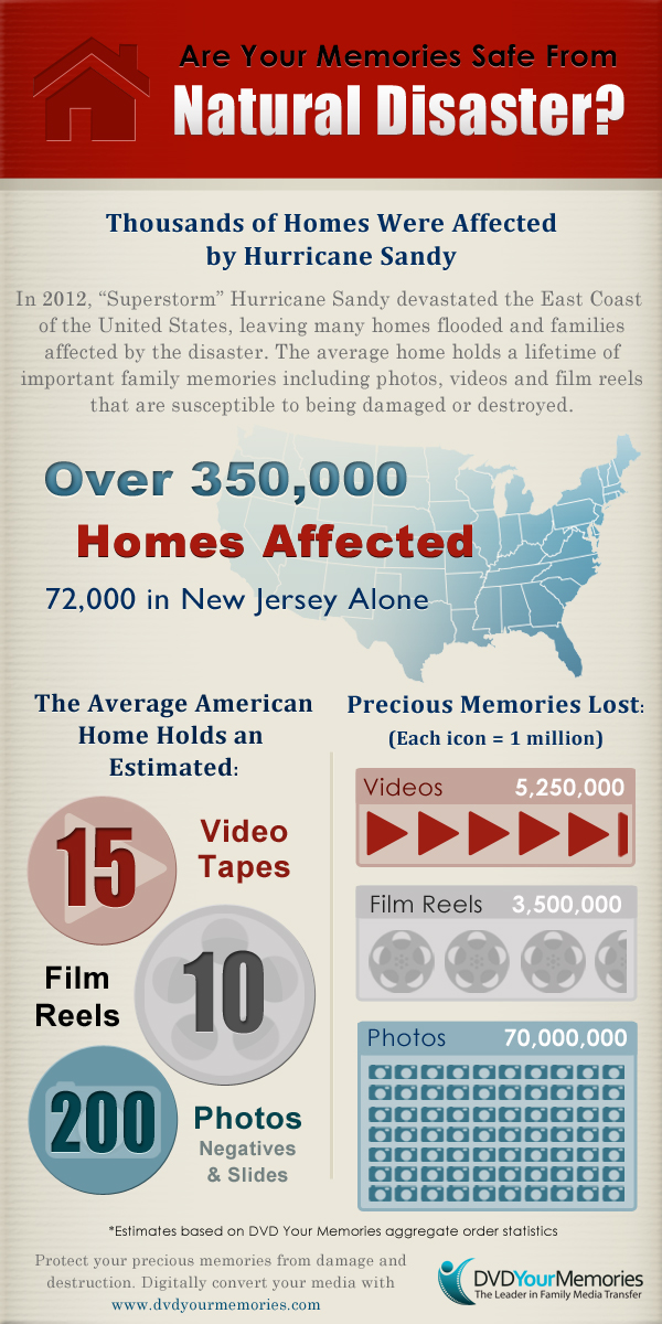 Free Hurricane Sandy Infographic